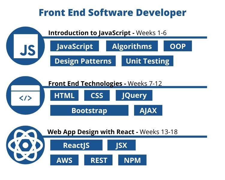 Front End Software Developer Classes